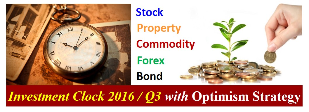 Banner - Investment Clock 2016-Q3