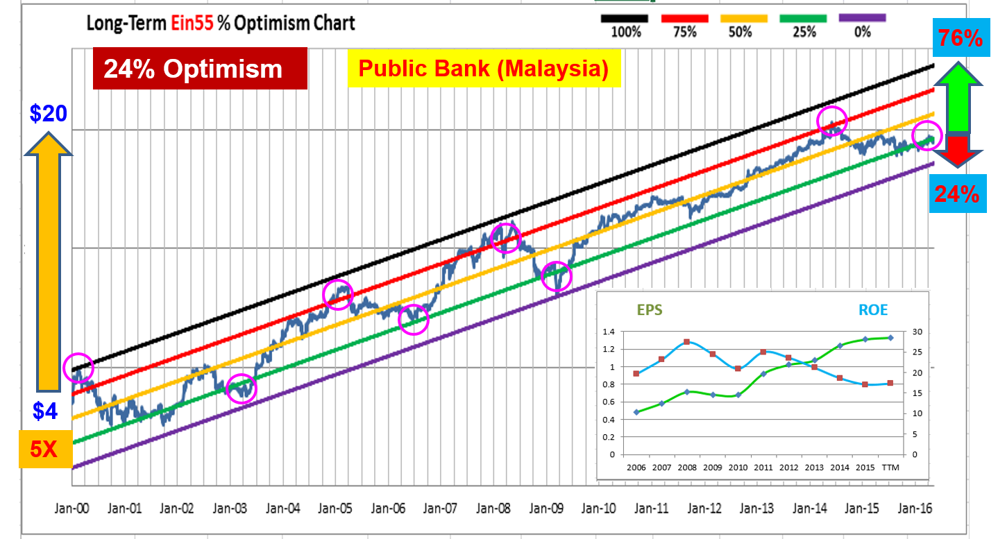 Ein55 Newsletter No 027 - image - Public Bank Optimism