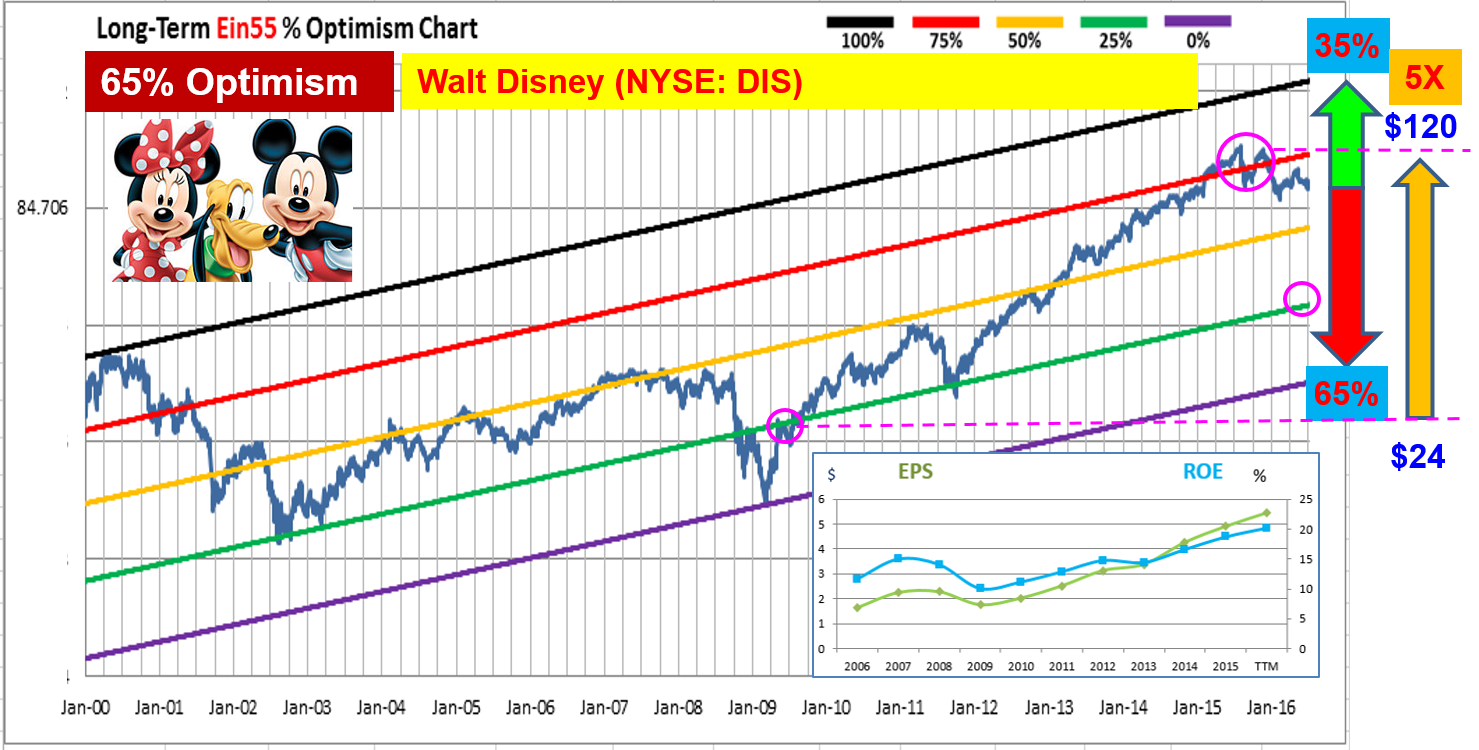 Ein55 Newsletter No 033 - image - Disney Chart