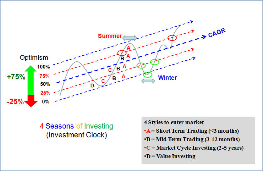 ein55-newsletter-no-042-image-4-seasons-of-investing