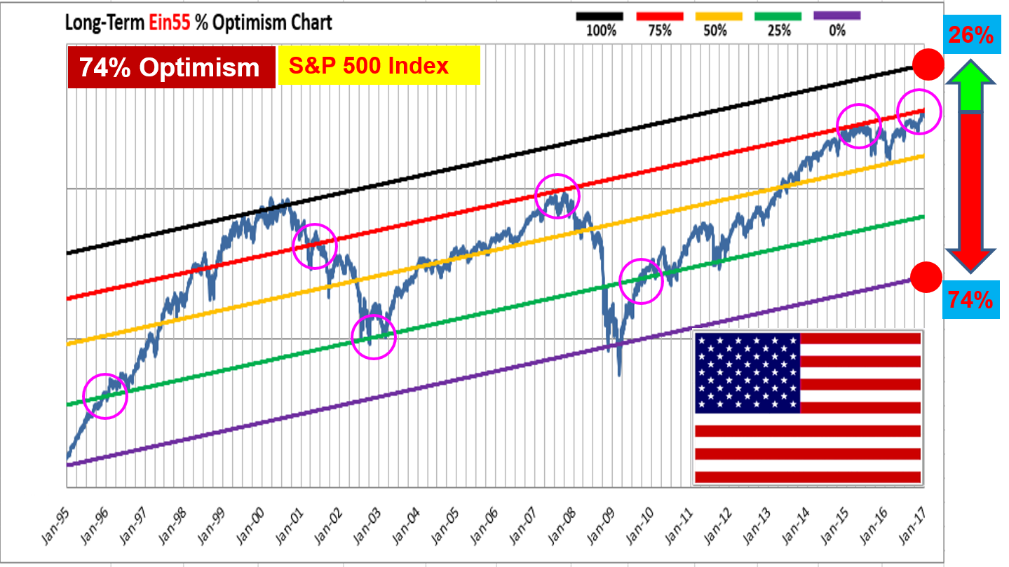 ein55-newsletter-no-047-image-sp500-optimism