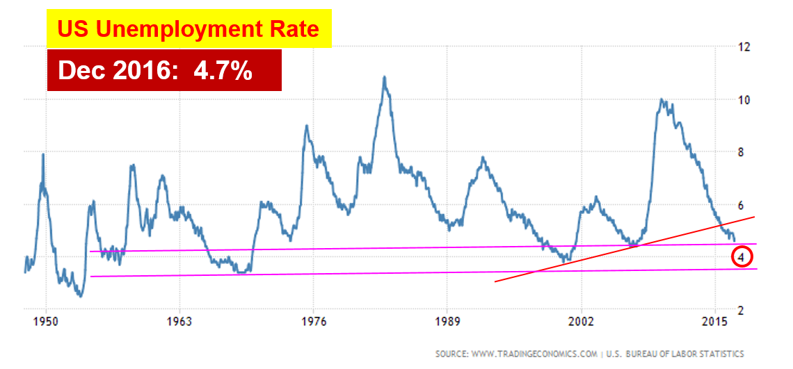 ein55-newsletter-no-047-image-us-unemployment-rate