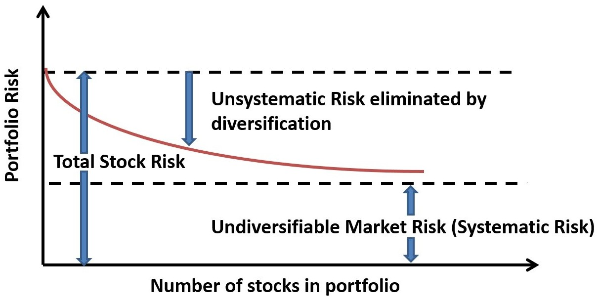 systematic unsystematic risk