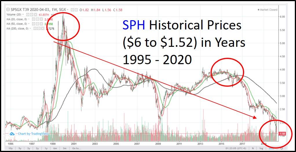 TA-SPH-Historical-2020-04-06.jpg
